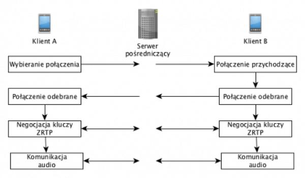 Prywatna komunikacja dzięki UseCrypt Messenger, niedostępna nigdzie indziej – co sprawia, że jest tak bezpieczny?